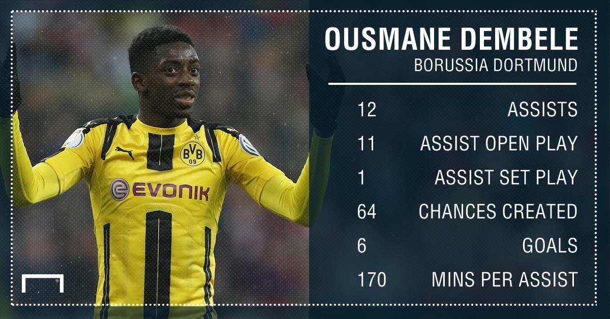 Ousmane Dembele Dortmund assists 16 17