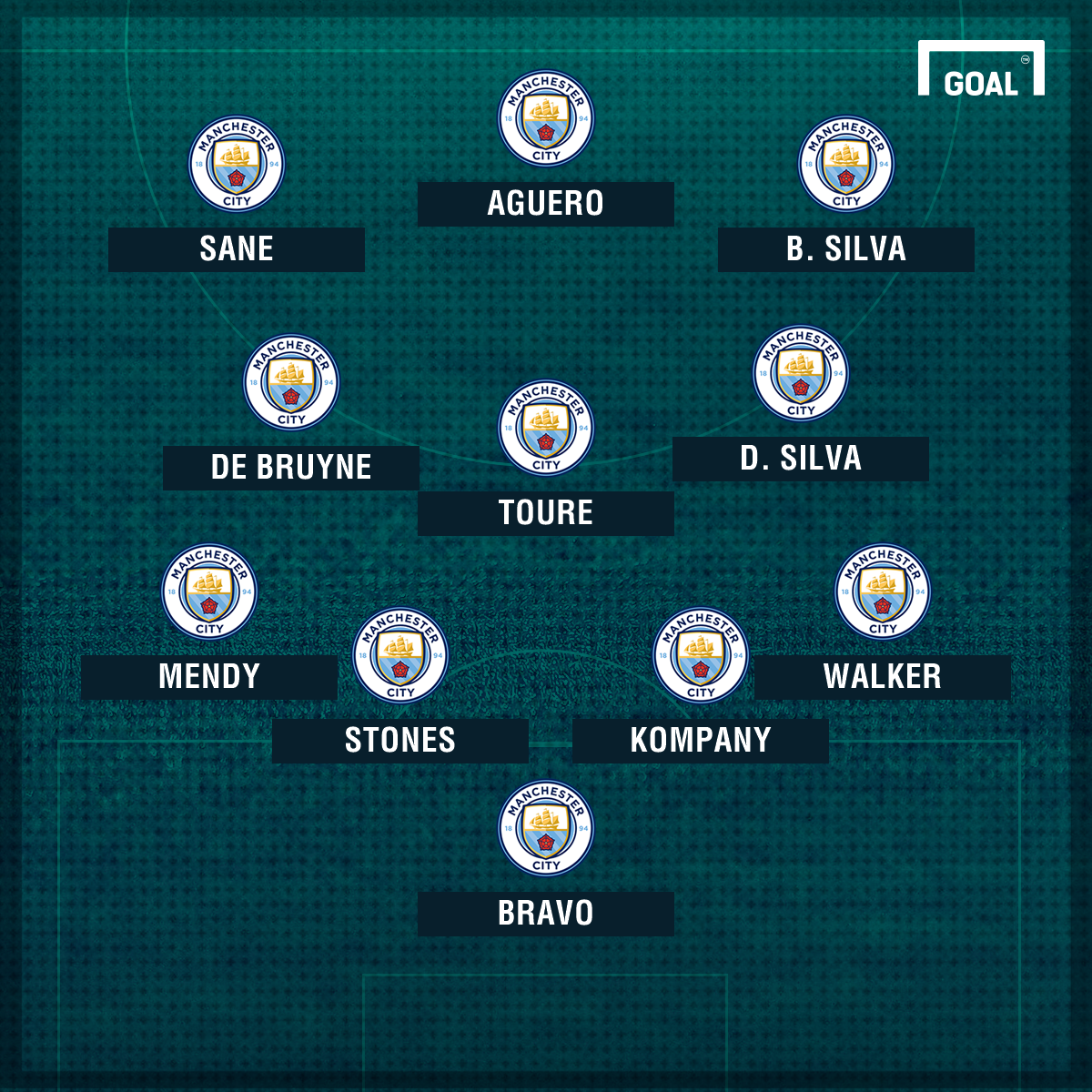 Man City XI Bernardo Silva 1