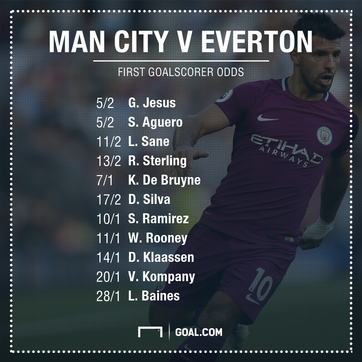 Man City v Everton betting