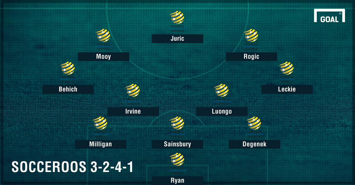 GFX Socceroos 3-2-4-1 formation