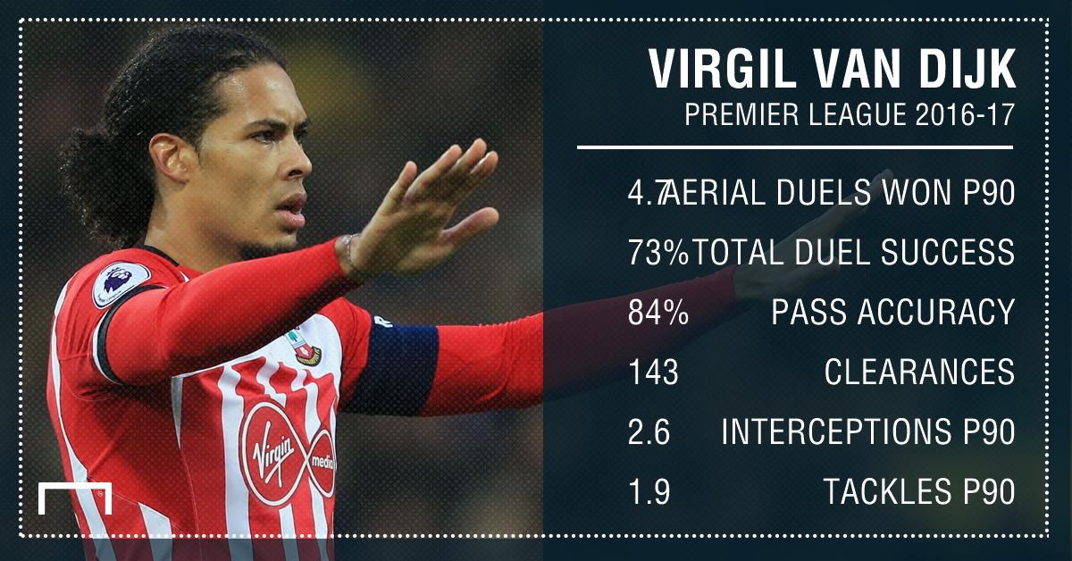 GFX Virgil van Dijk stats