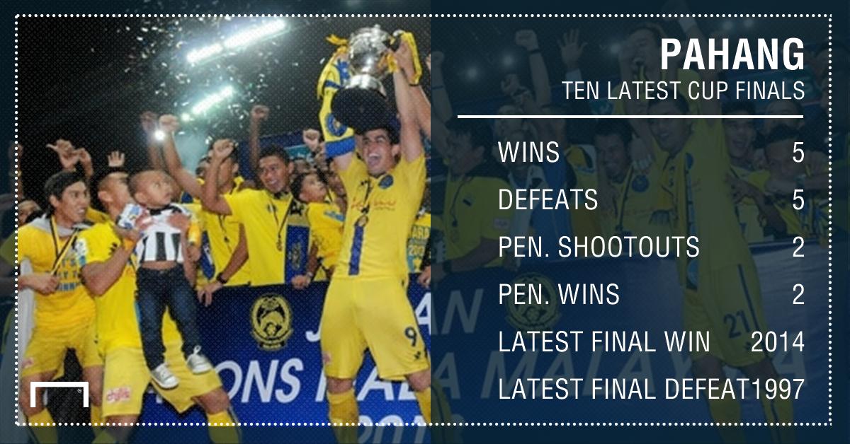 Pahang latest 10 final appearances