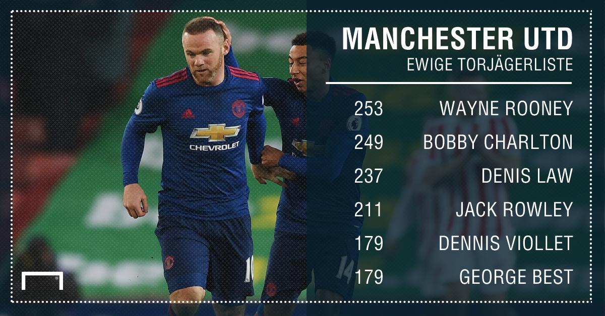 Rooney für zwei Jahre zurück zum FC Everton