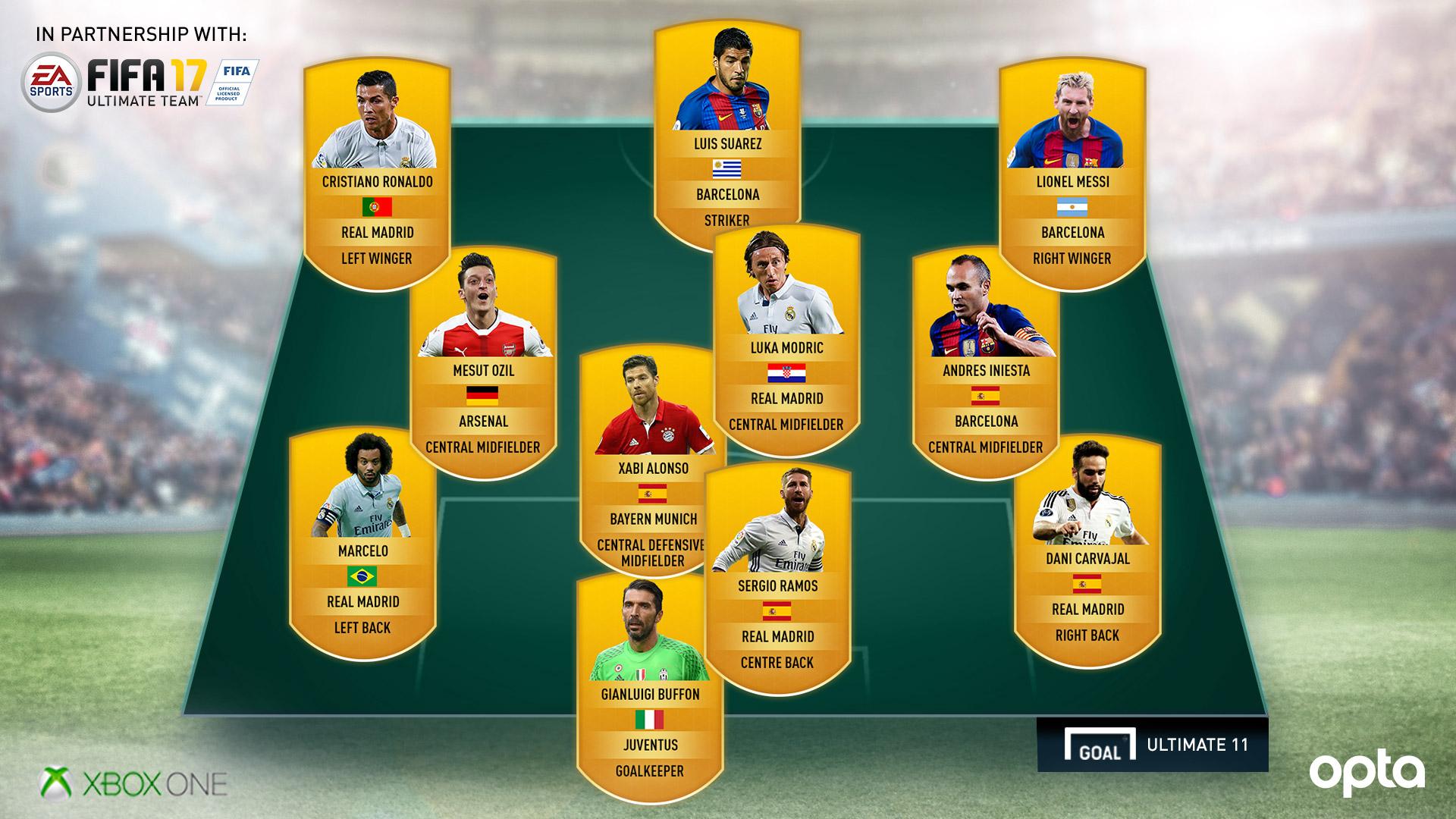 Goal.com Ultimate XI - FIFA 17 Polls