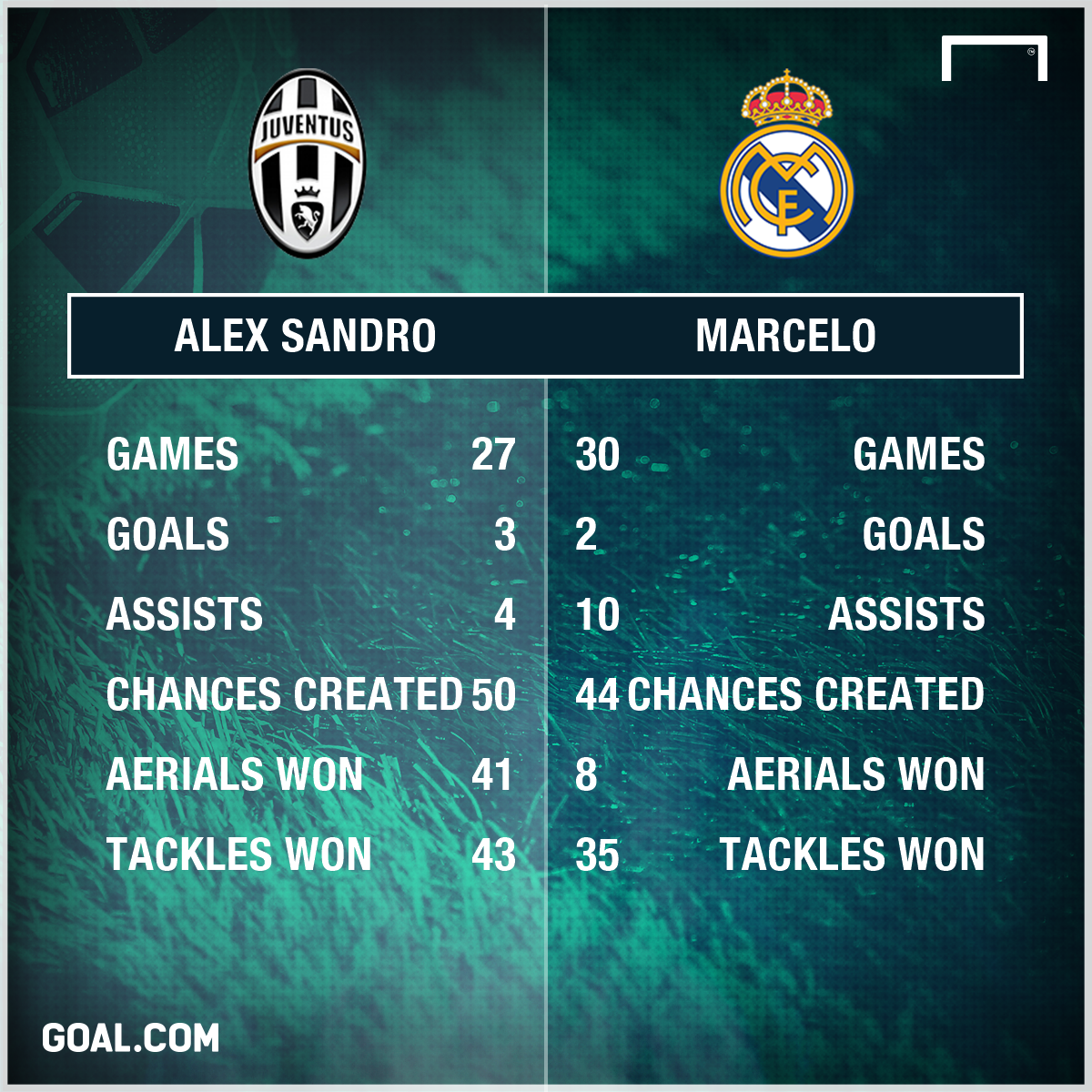 Alex Sandro Marcelo Stats PS