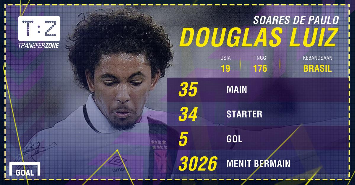 GFXID Douglas Luiz Manchester City