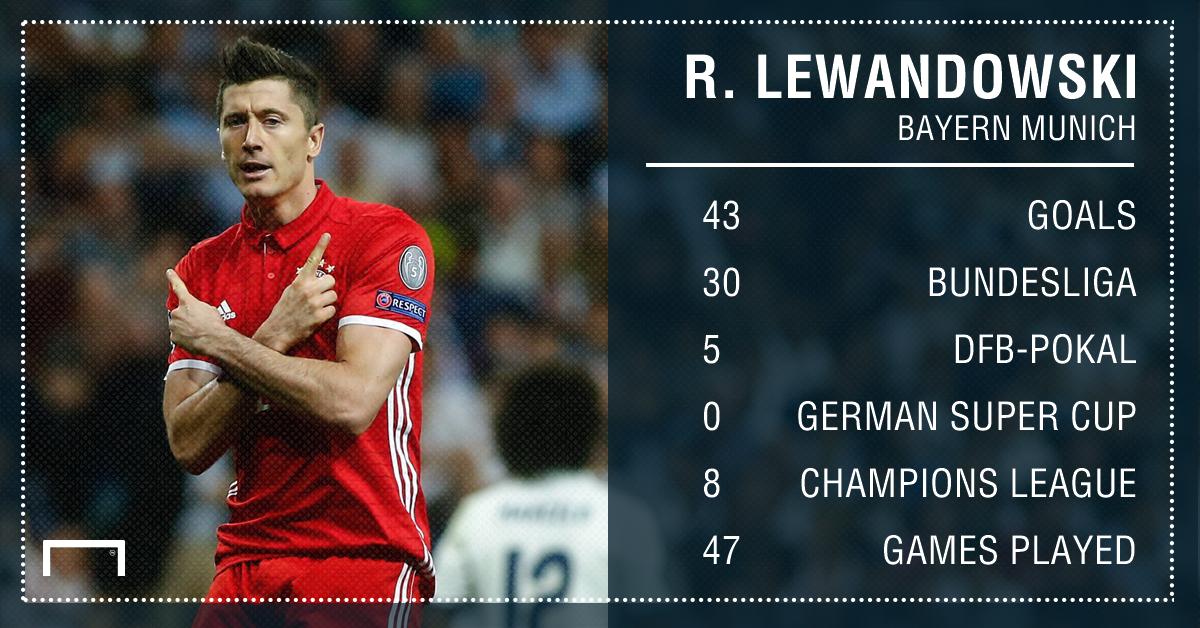 Robert Lewandowski Bayern Munich goals 16 17