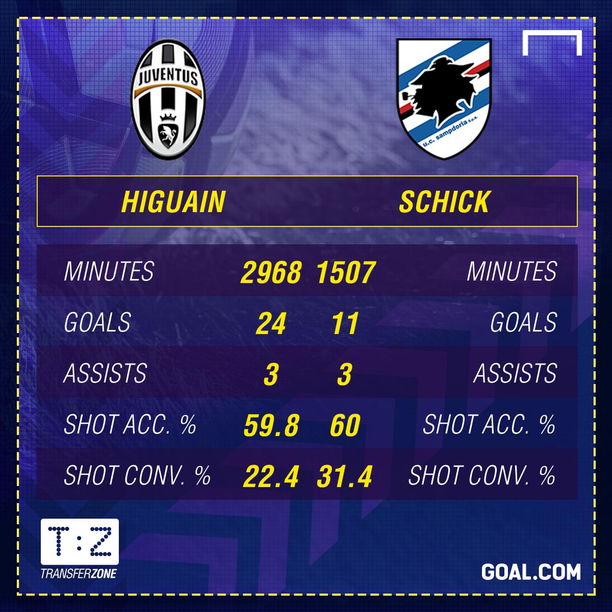 Schick Higuain Stats PS