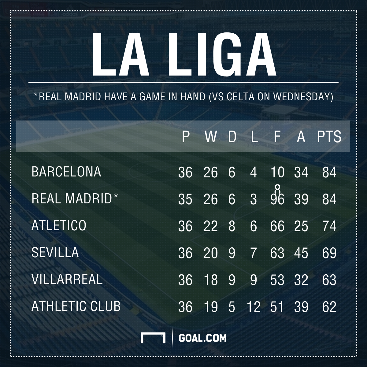 la liga group table