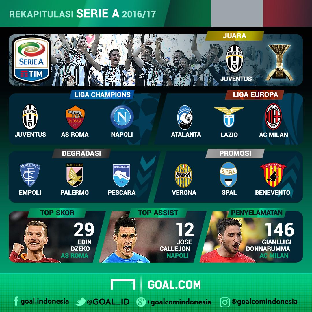Rekapitulasi - Serie A Italia