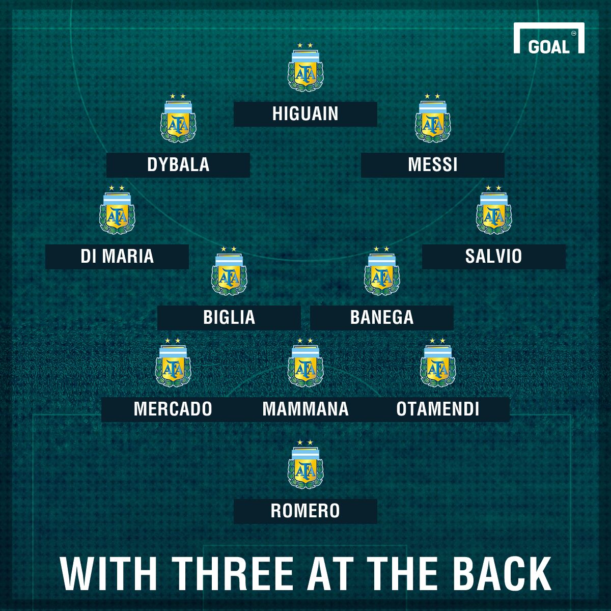 World Cup 2018 Argentina Formation