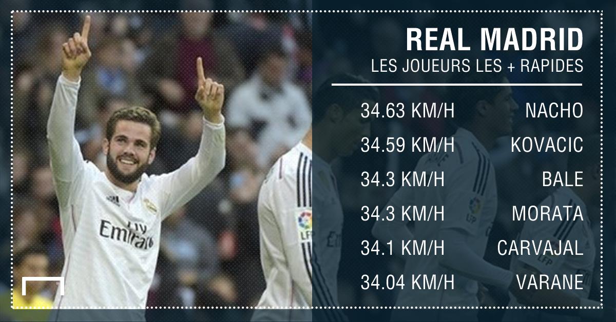 Football : connaissez-vous le joueur le plus rapide du Real Madrid ? Ce n'est ni Ronaldo, ni Bale ! Voici le Top 6