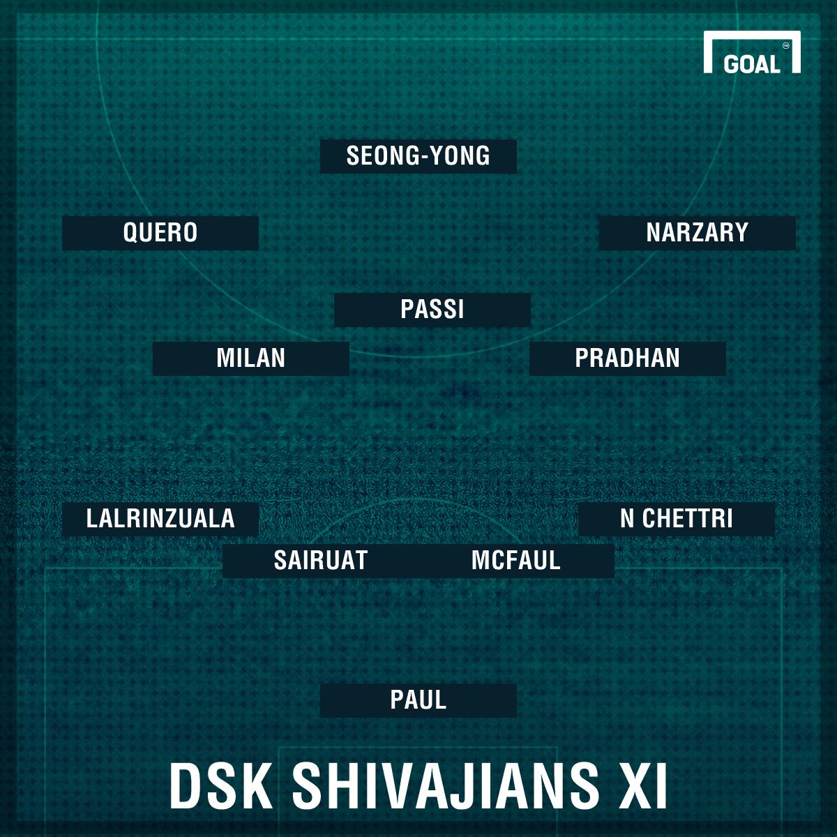 DSK Mohun Bagan lineup