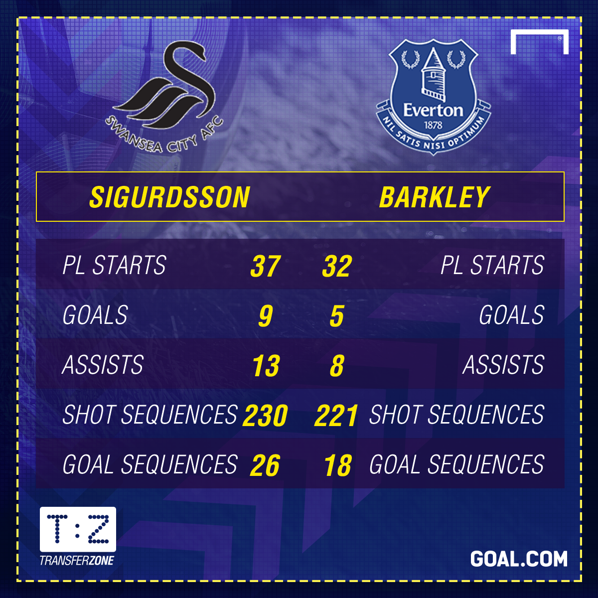Gylfi Sigurdsson Ross Barkley Stats GFX