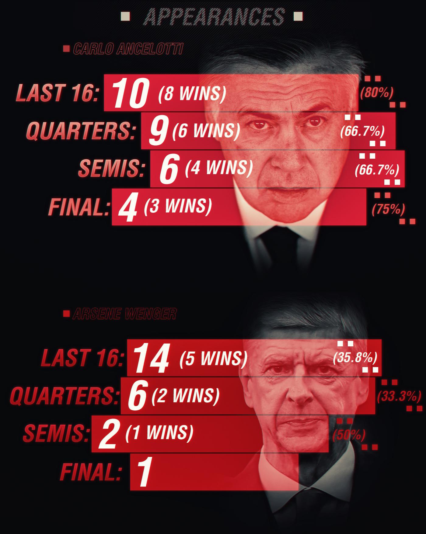 Ancelotti v Wenger