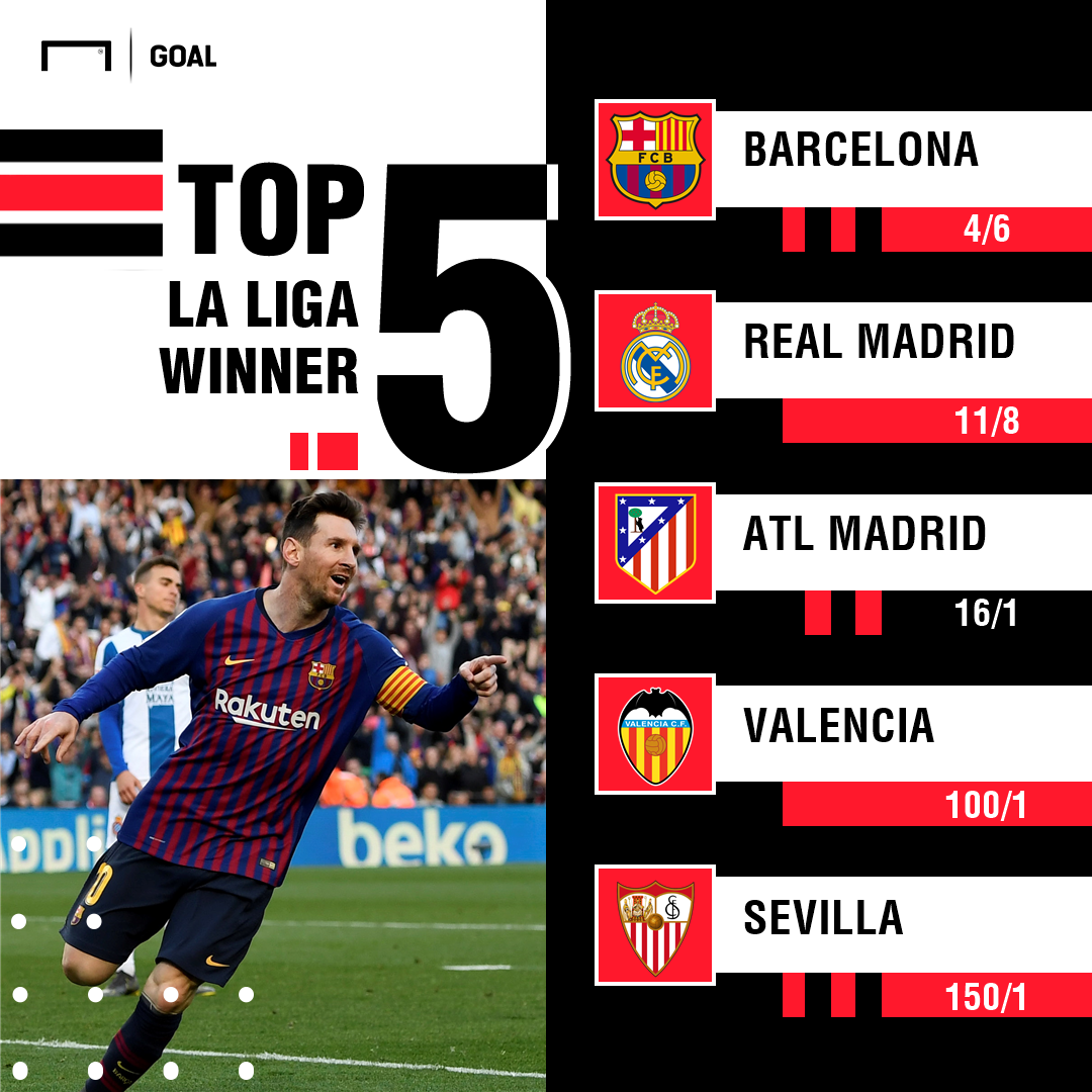 La Liga Betting Odds: Barcelona 4/6 for another title after signing Griezmann