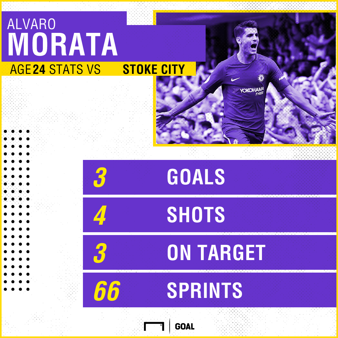 Morata scores hat-trick to equal Costa's record start at Chelsea