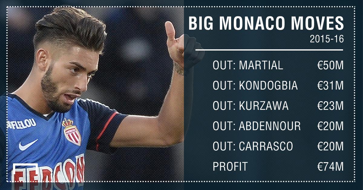 2015 Monaco GFX