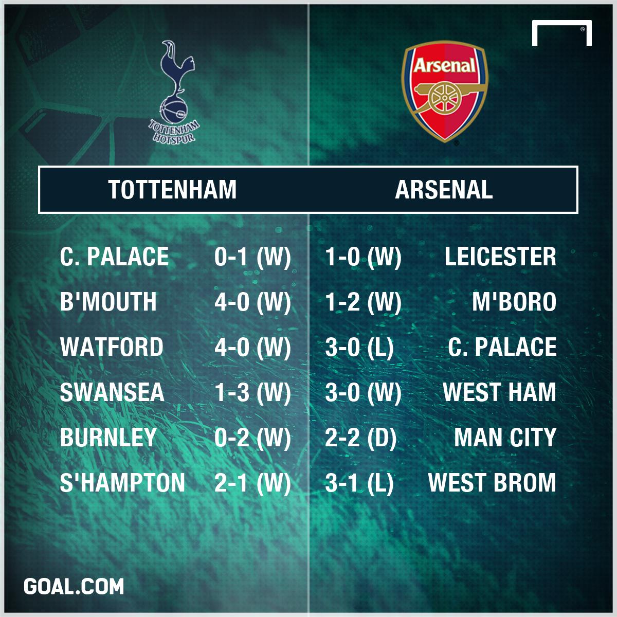 GFX Tottenham Arsenal