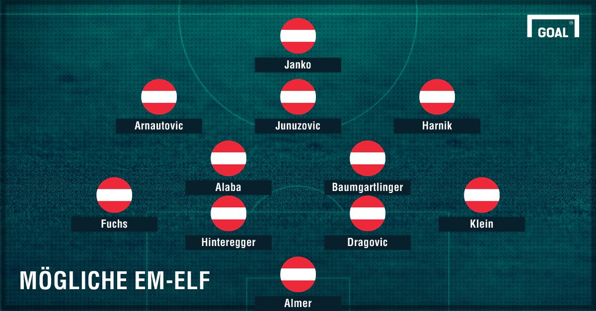 formation osterreich