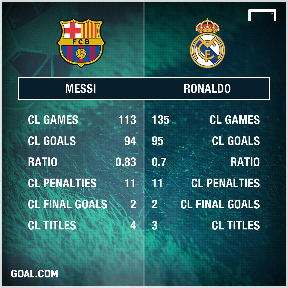 Messi Ronaldo CL PS