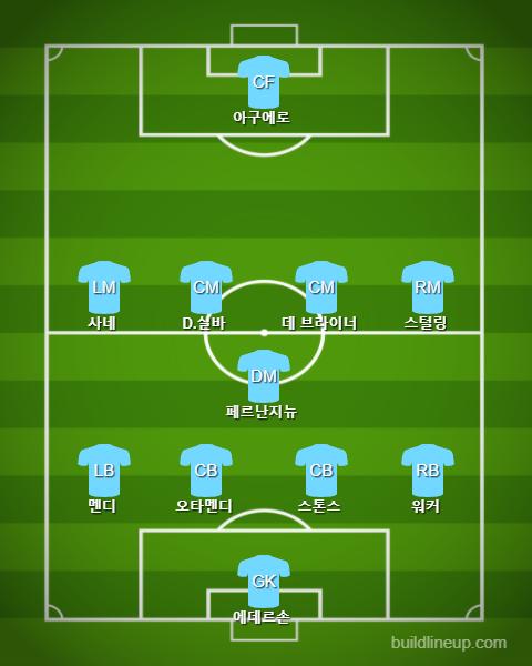 Manchester City Starting(vs Crystal Palace)