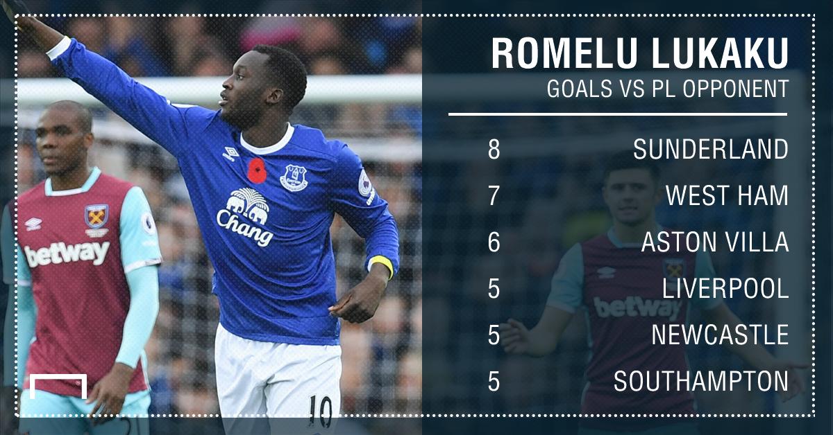 Romelu Lukaku goals v PL opponent