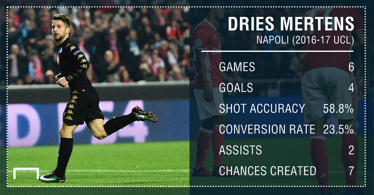 Dries Mertens Napoli UCL Stats PS