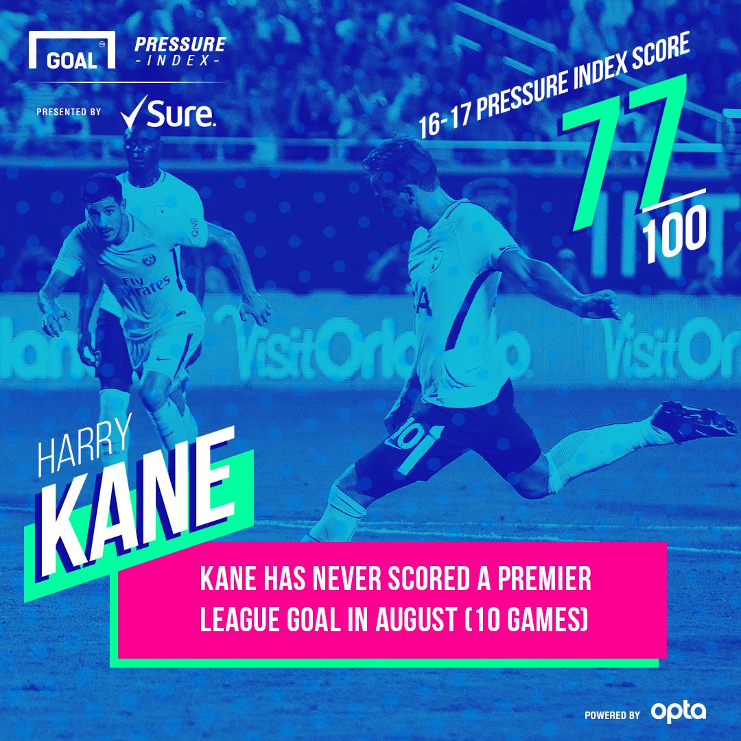 Sure Kane