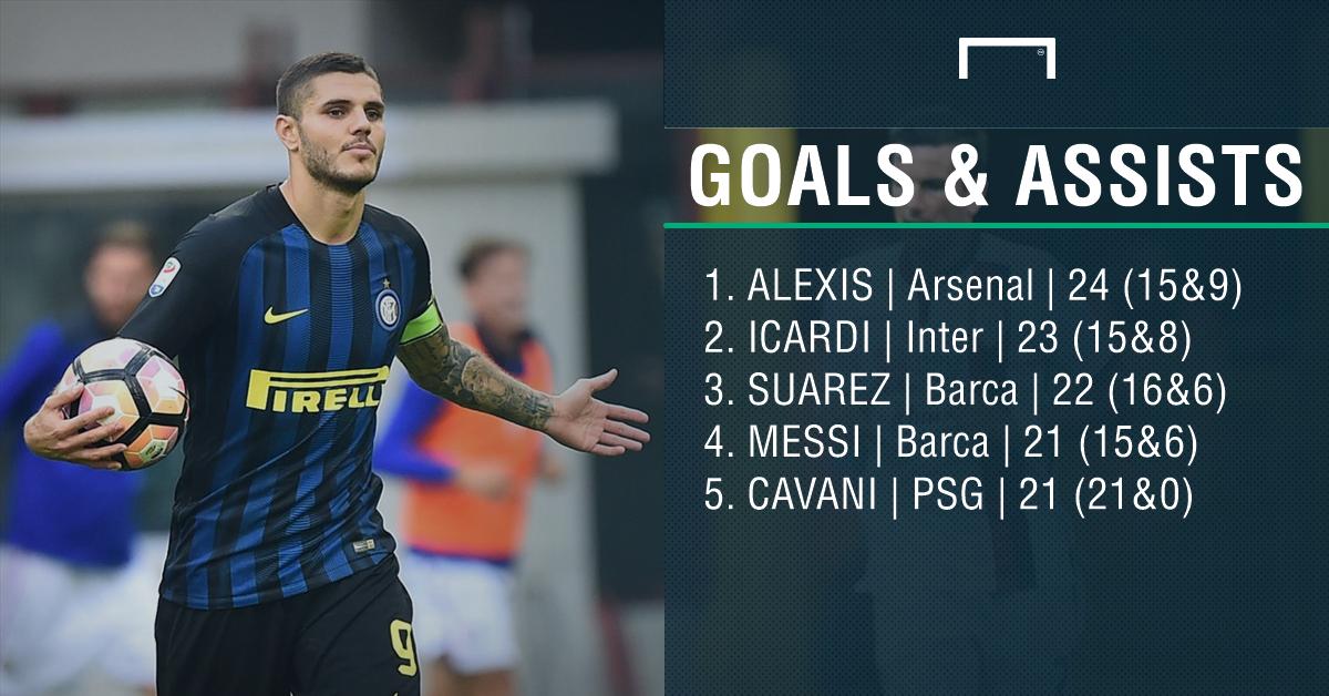 Goals and Assists Stats PS