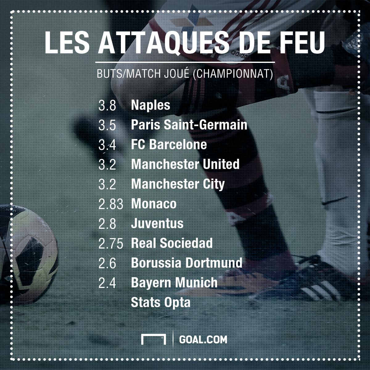Naples, PSG, Real et les 10 attaques les plus prolifiques d'Europe cette saison