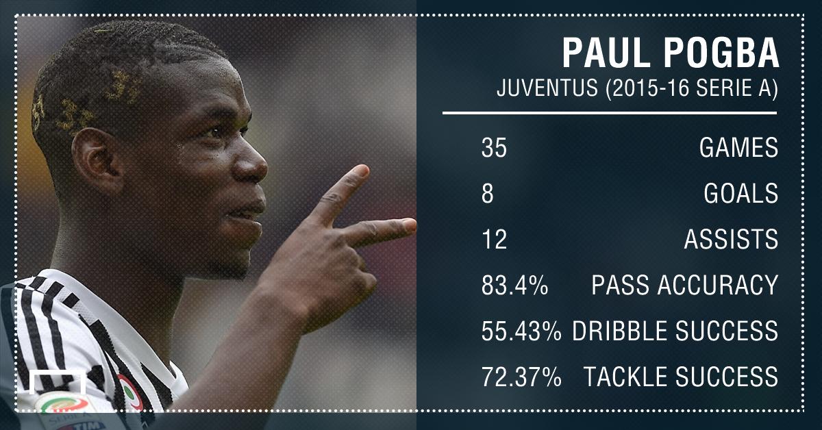 Paul Pogba Stats PS