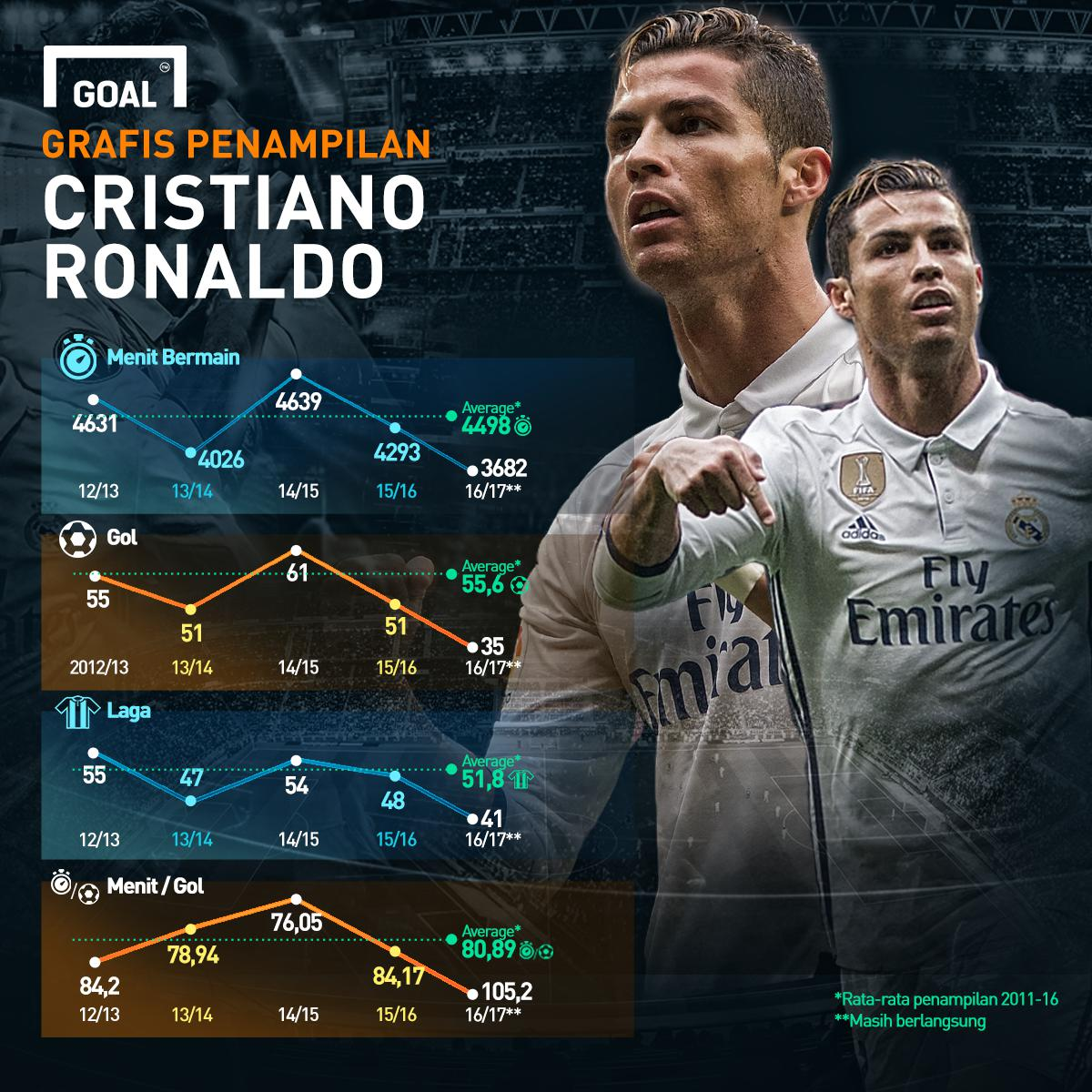 GFXID - Grafis Penampilan Cristiano Ronaldo
