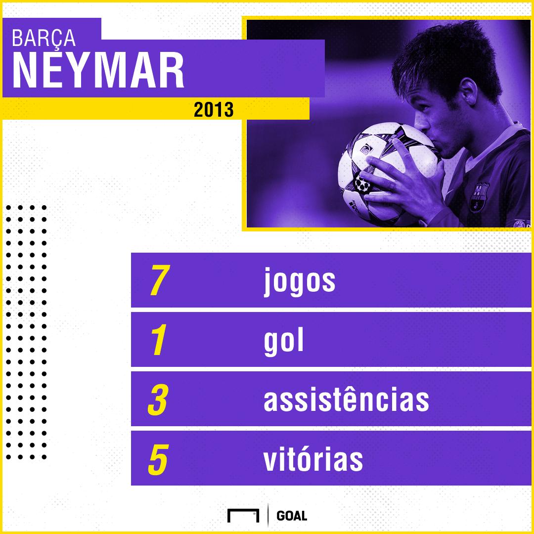 Neymar números Barcelona