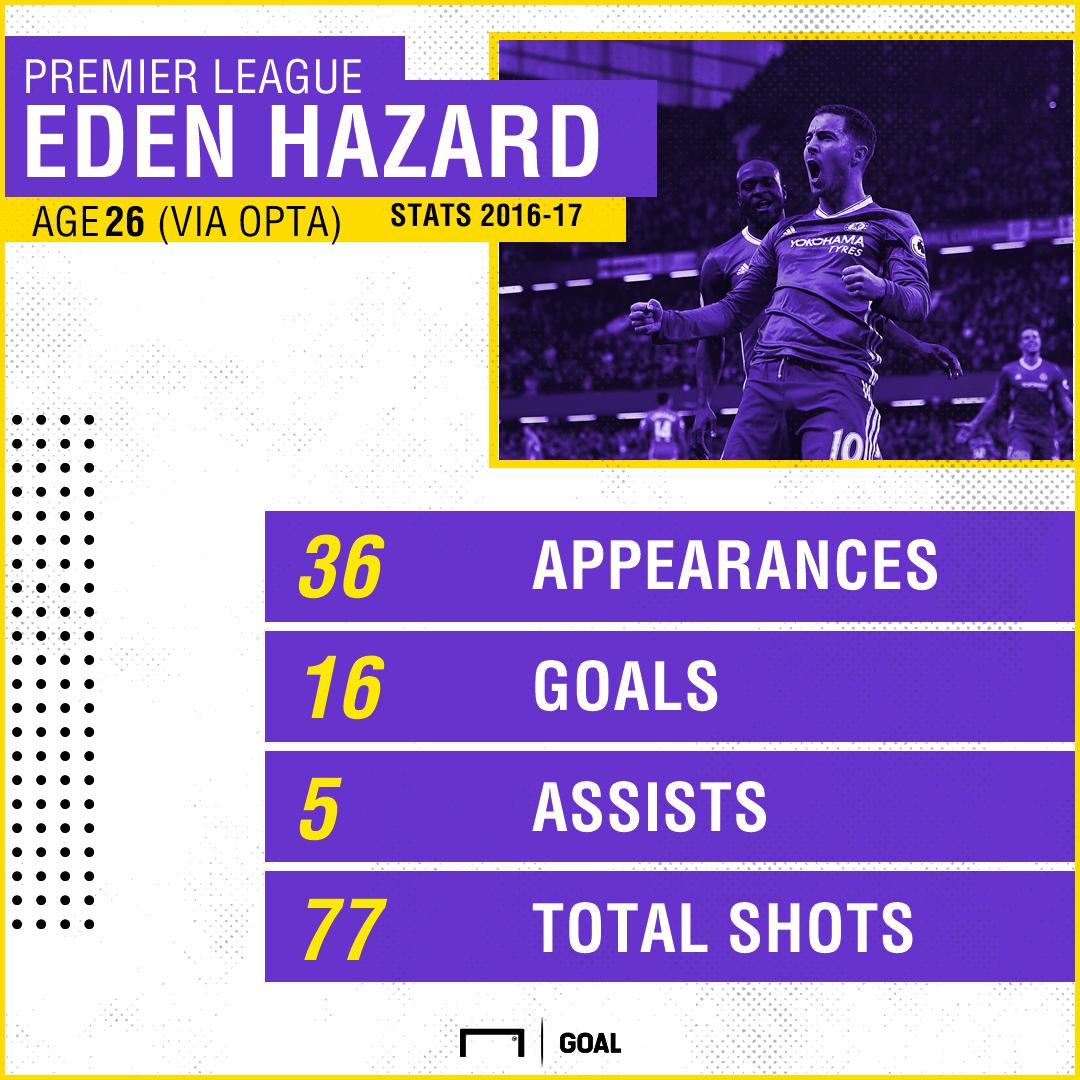 Eden Hazard GFX