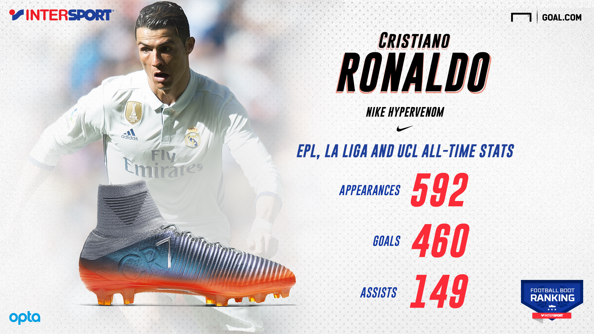 INTERSPORT Ronaldo infographic English