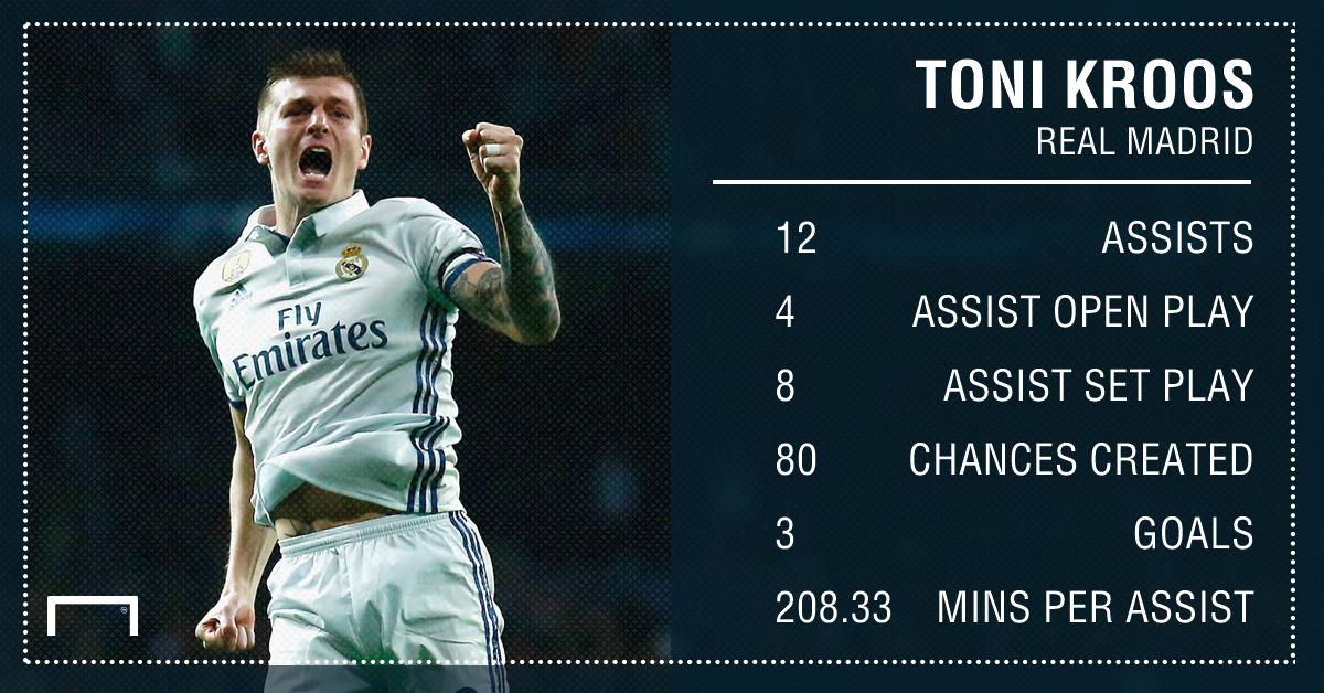 Toni Kroos Real Madrid assists 16 17