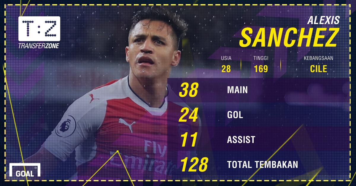 GFXID - Alexis Sanchez, Arsenal