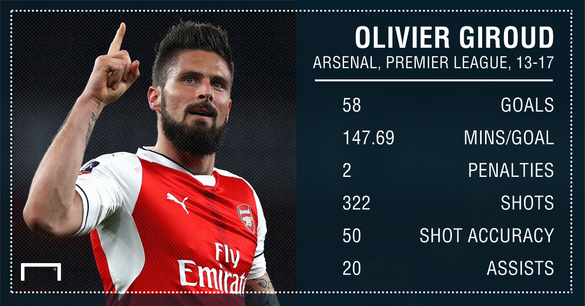 Olivier Giroud Arsenal 13 17