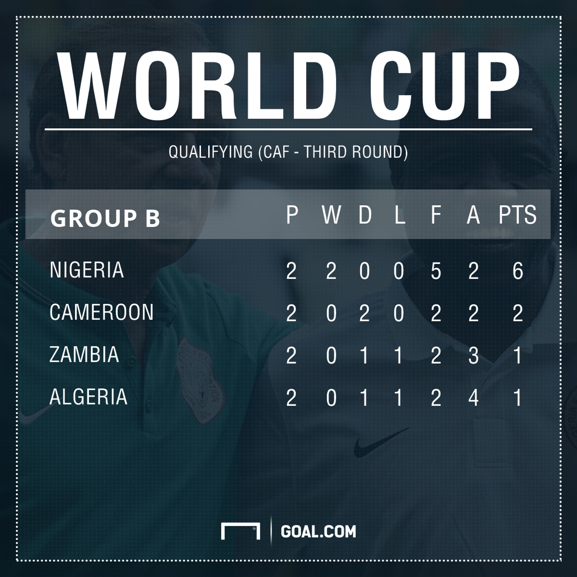 World Cup qualifying Caf Group B
