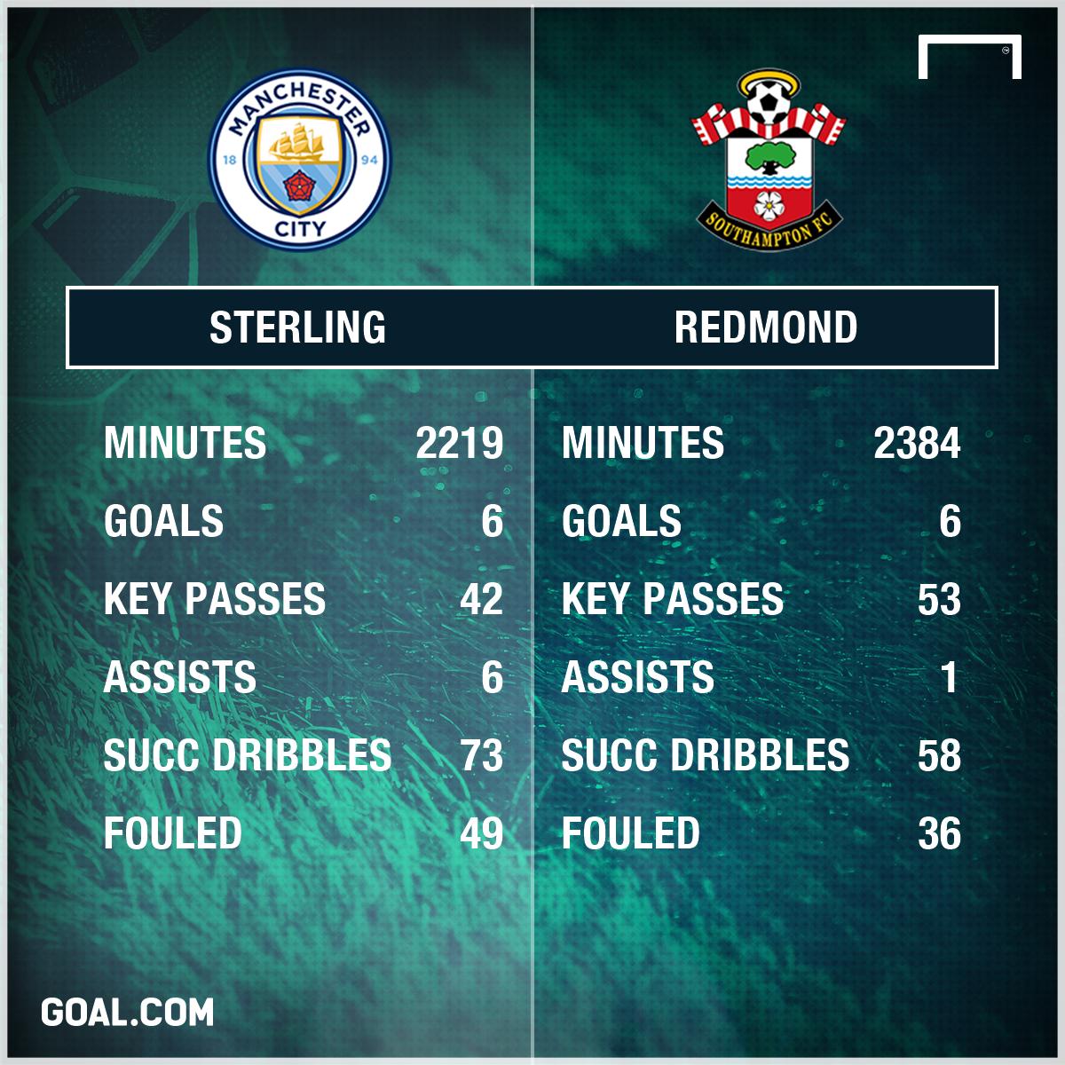 Sterling vs Redmond stats