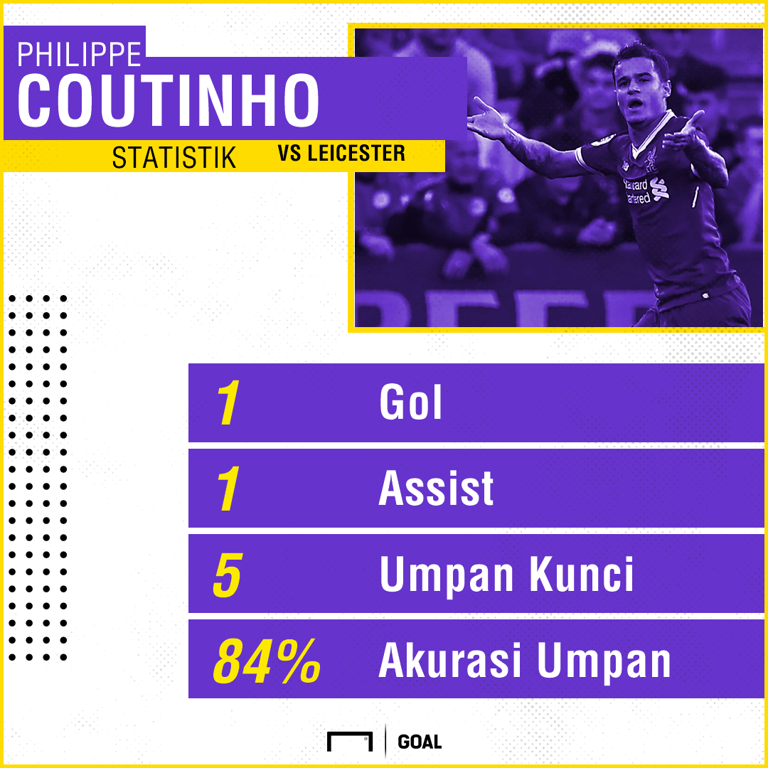 GFXID - Philippe Coutinho Stats, Liverpool
