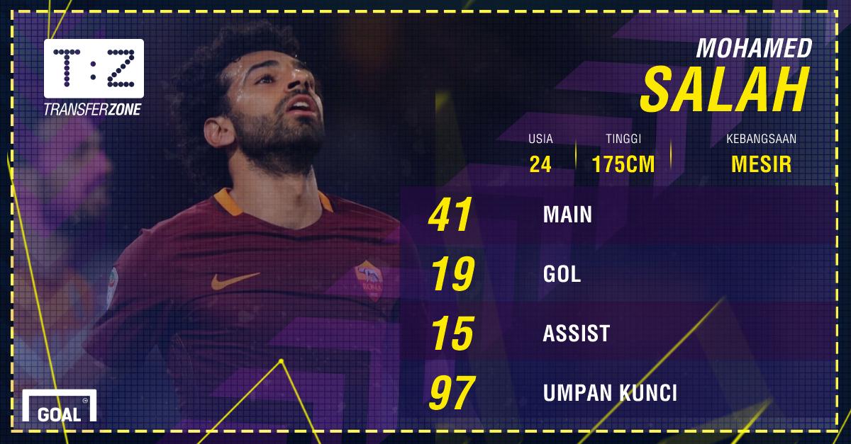 GFXID - Mohamed Salah, Roma