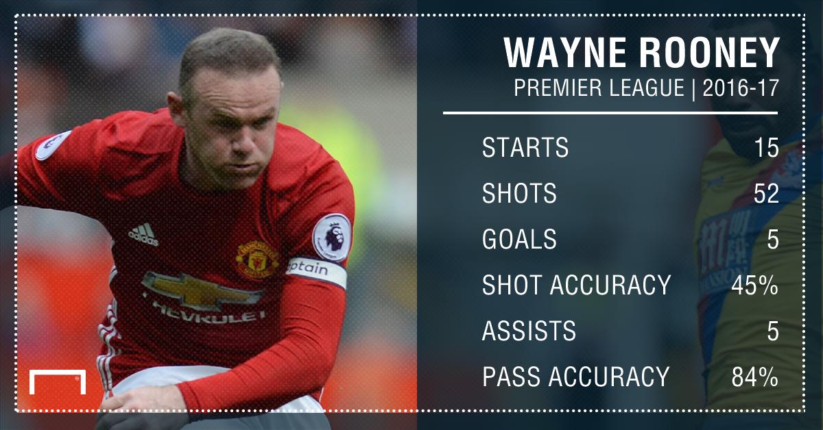 Wayne Rooney Manchester United GFX