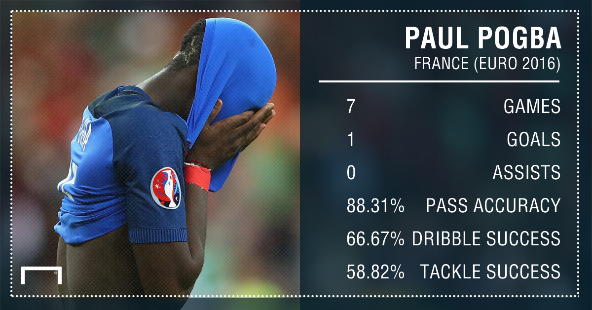 Paul Pogba France Euro 2016 Stats PS