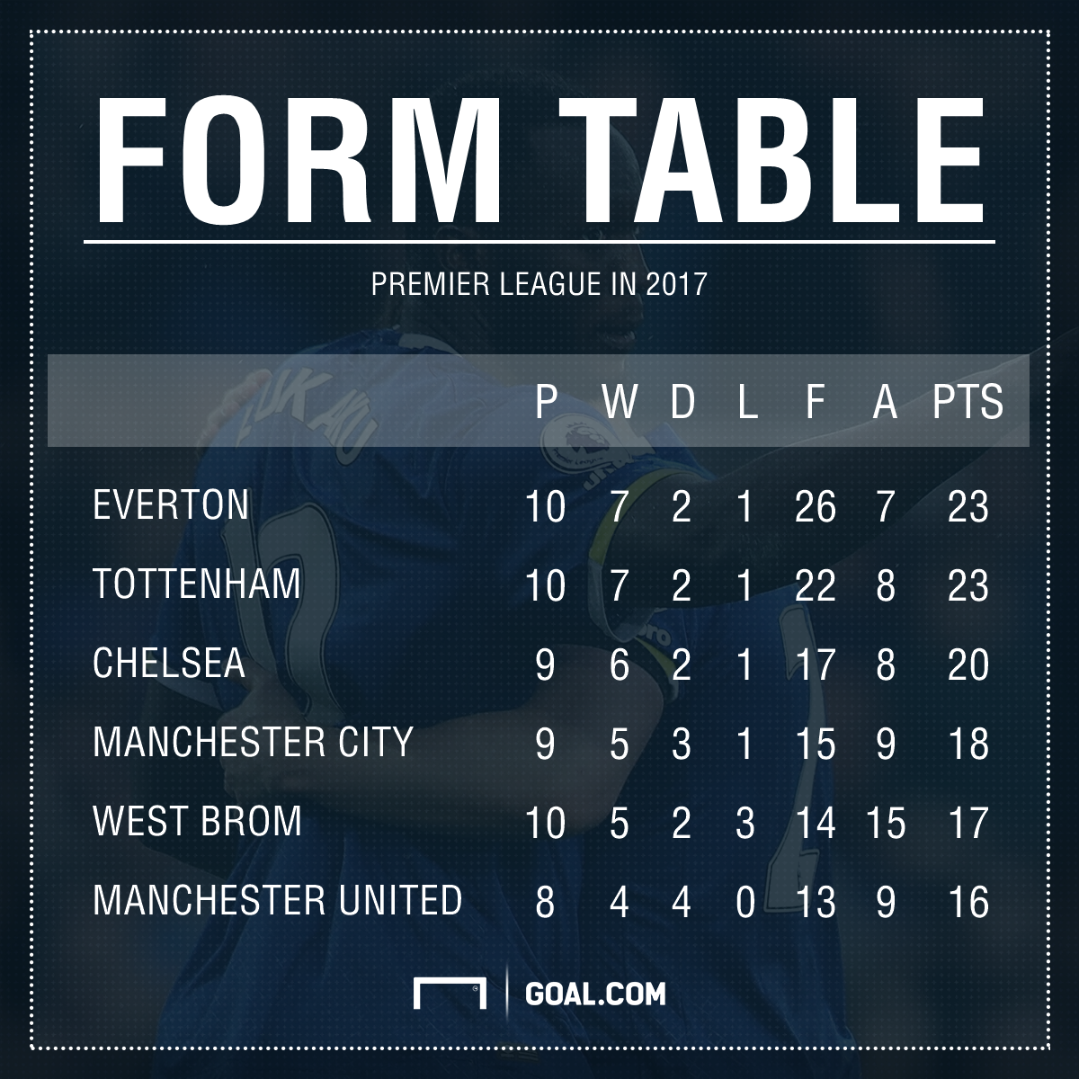 Beware the Toffees! Everton's Champions League hopes more than ...