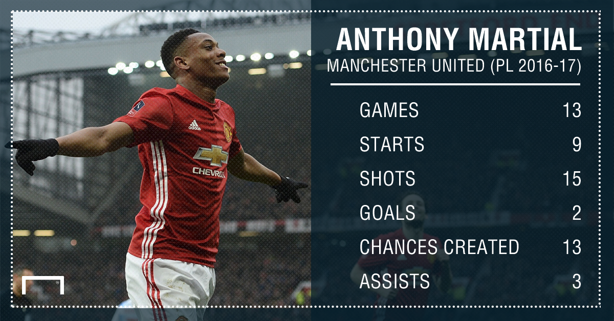 Anthony Martial 2016-17 PL Stats PS