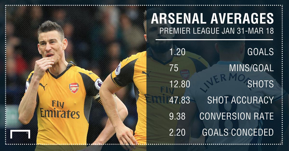 Arsenal averages Jan Mar