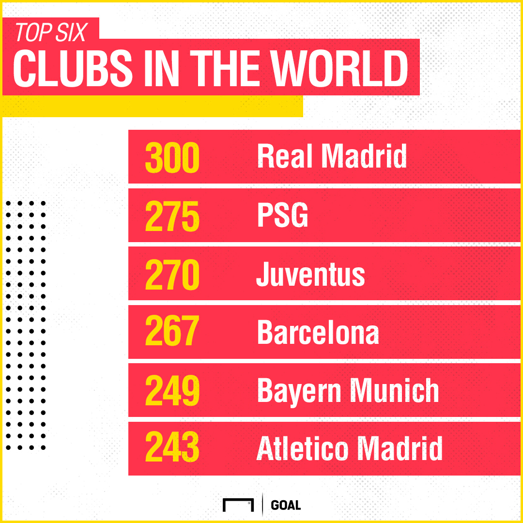 Top clubs in the world