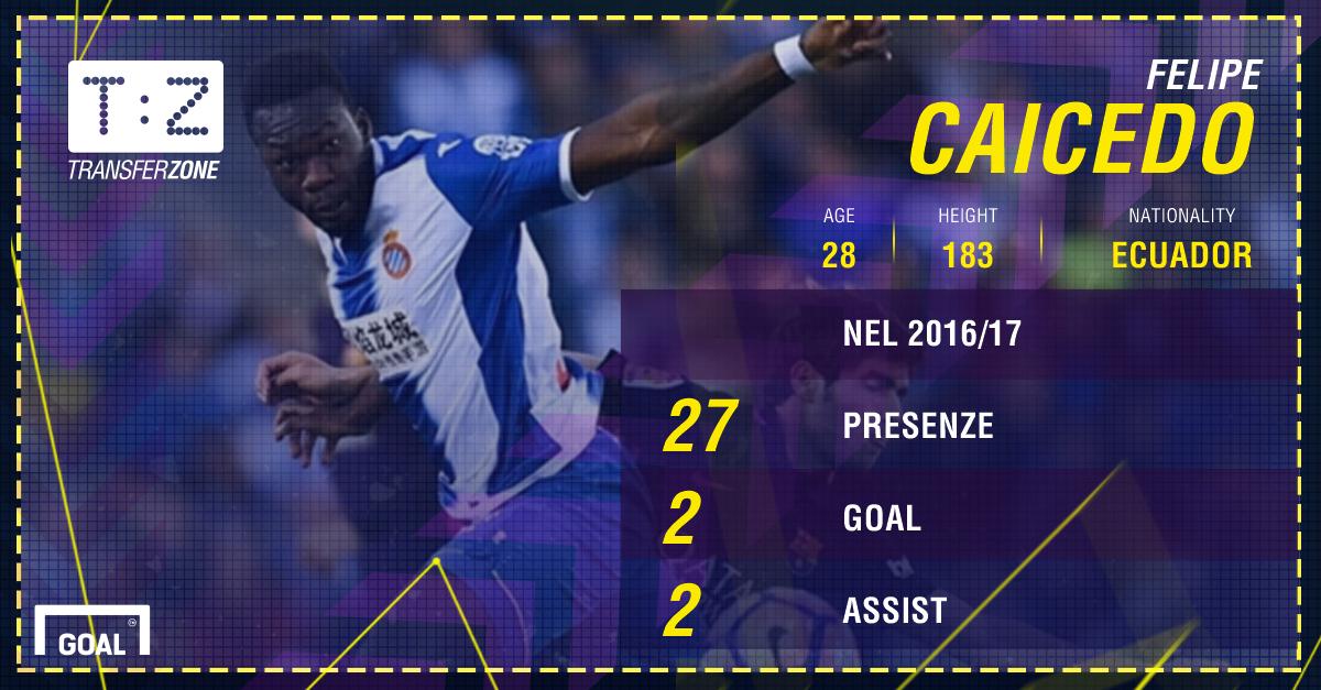 La Lazio ad un passo da Caicedo: i dettagli